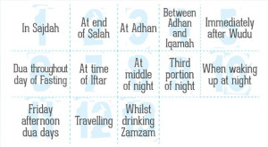 The times duas are accepted